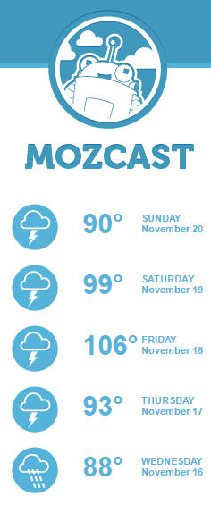 Moxcast offers a weather report-like forecast of Google's search predictability