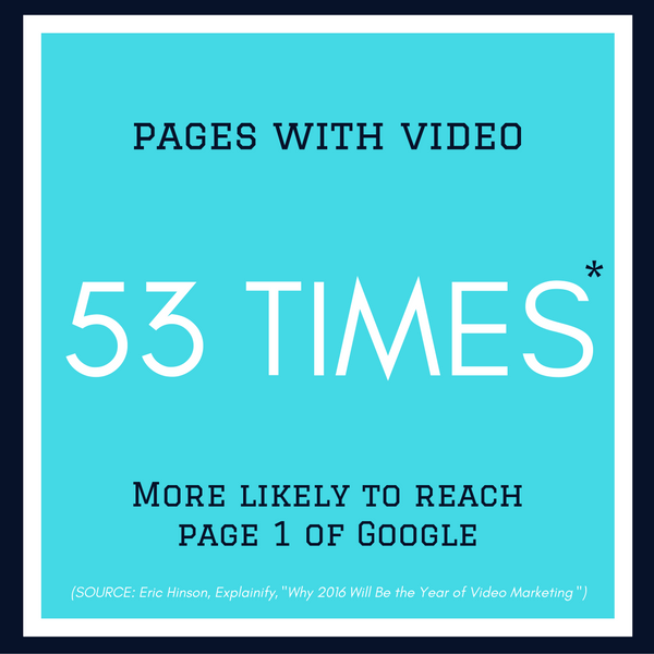 Web pages with video are 53 times more likely to rank on Page 1 of Google