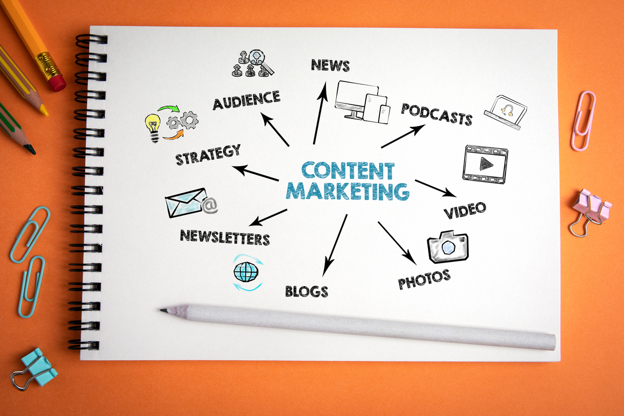 Content Marketing. News, social media, websites and advertising concept